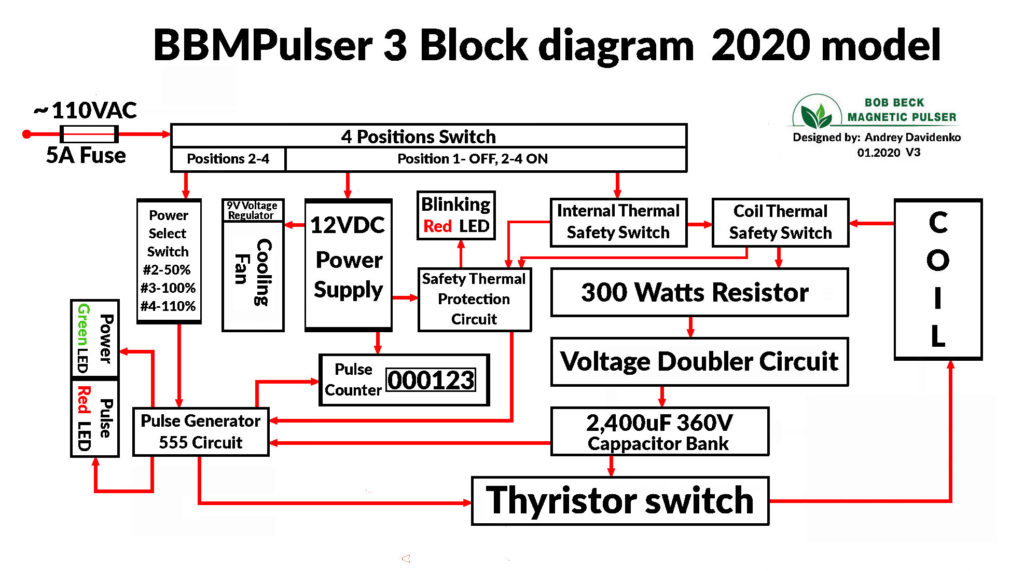 BBM Pulser Ver3 2020 Model Block Diagram rev 03